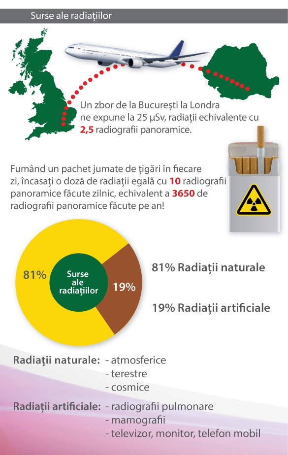 despre radiatii